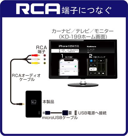 RCA端子につなぐ